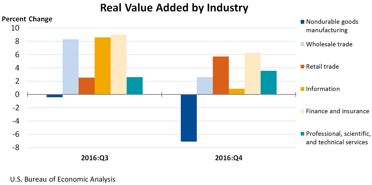 Chart Of Real Value Added By Industry Economic Analysis Gross