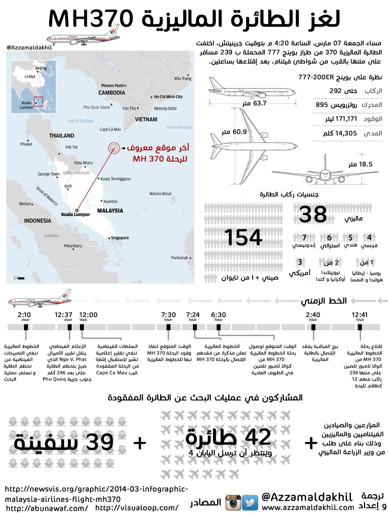 لغز الطائرة الماليزية Mh370 Http Azzamaldakhil Com Azzam 2014 03 15 D9 84 D8 Ba D8 B2 D8 A7 D9 84 D8 B7 D8 A7 D8 A6 D8 B1 D8 A9 D8 A Infographic Info Map