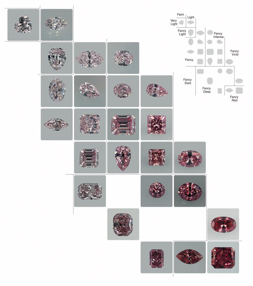 Determining the color of a diamond is no easy task there are a gias pink diamond color chart shows how the depth of color transitions between stones nvjuhfo Images