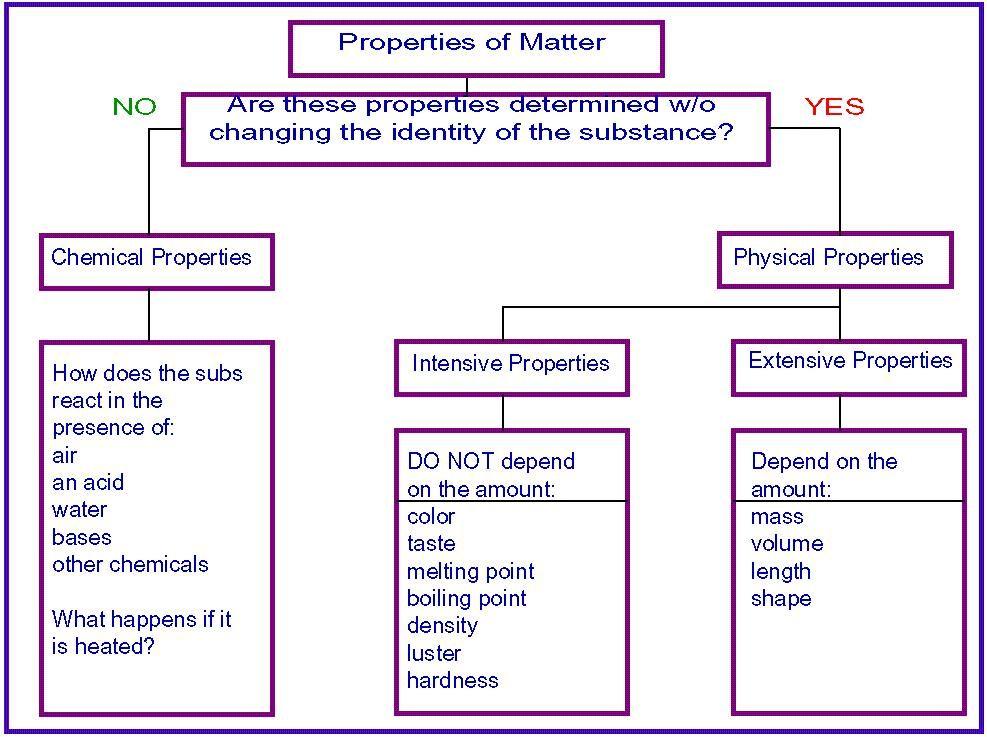 Properties of Matter | Education - Science | Pinterest ...