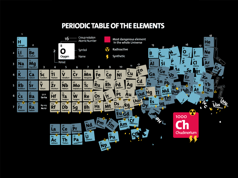 292dcd62f The Most Dangerous Element in the Whole Universe. (according to Ben)