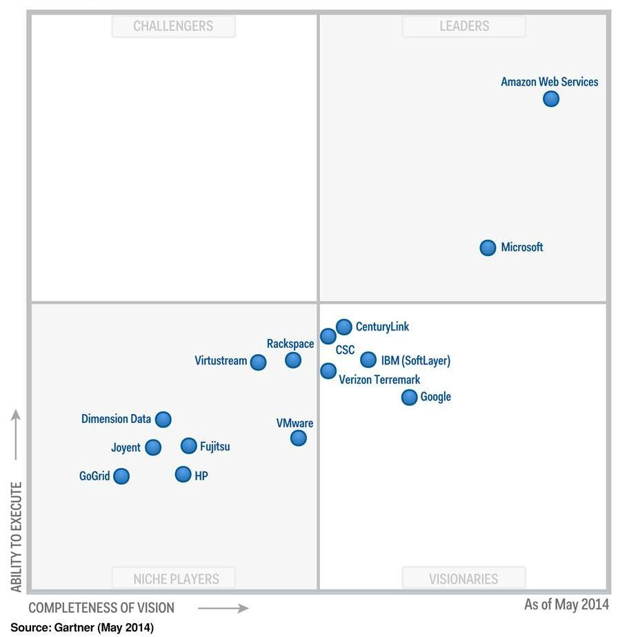 aws named as a leader in the infrastructure as a service