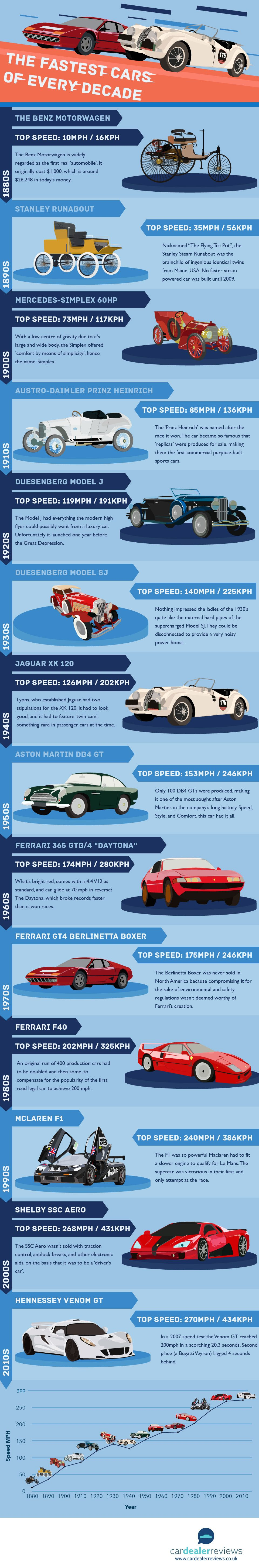 Fastest Cars of Every Decade