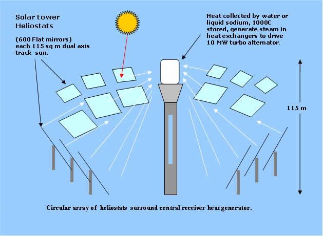 Solar Power Tower Solar Energy Solar Solar Power