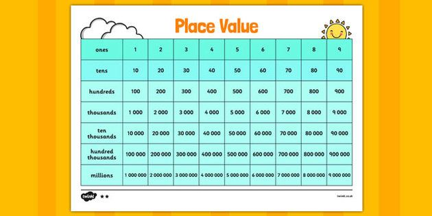 Place Value Chart - Place value, ones, tens, hundreds ...