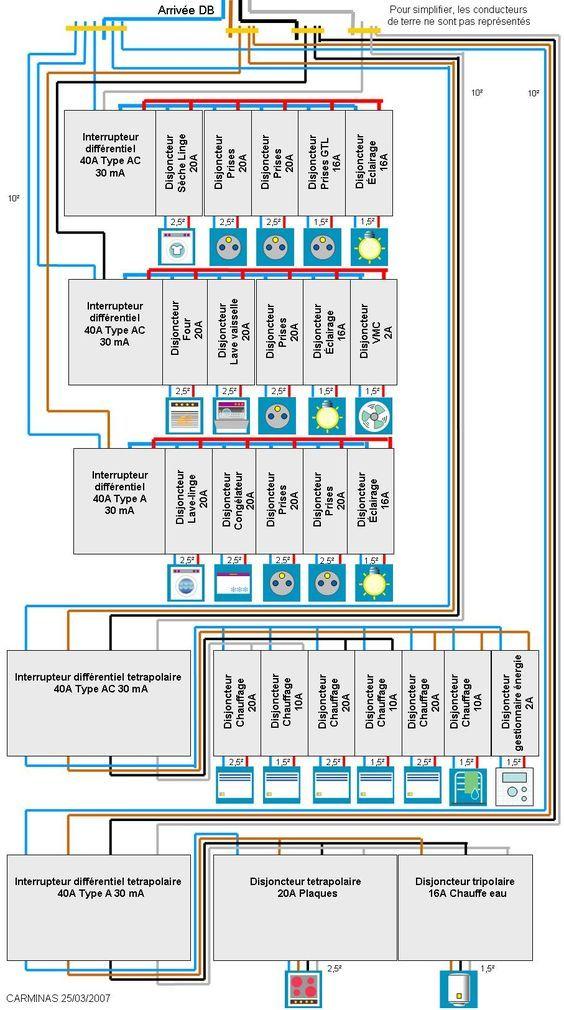 Tableau lectrique en triphas tablero con - Tableau de distribution electrique ...