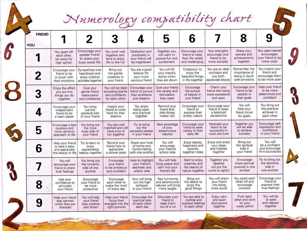 astrological compatibility chart friendship