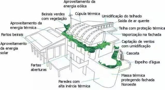 Esquema construção sustentável