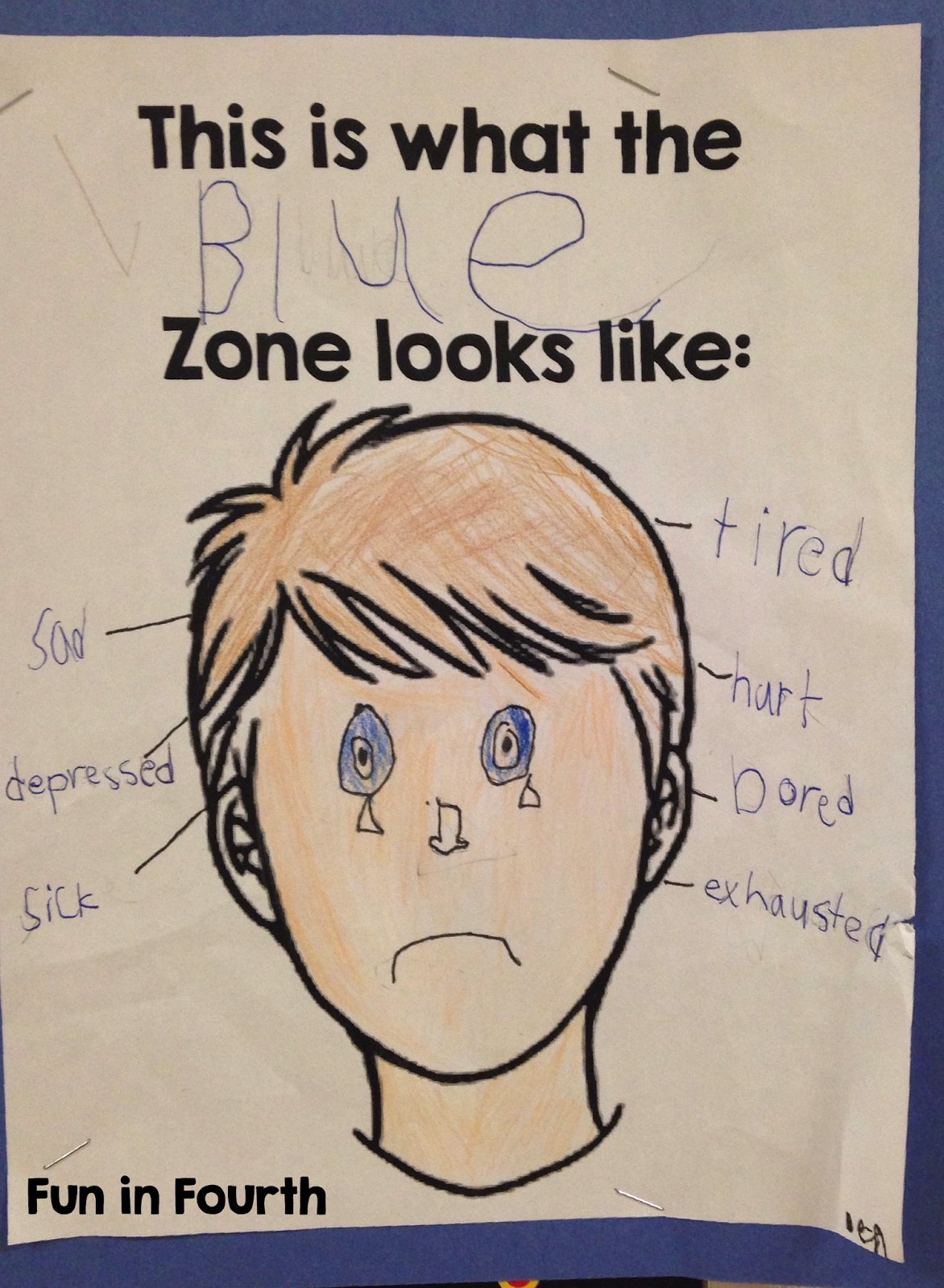Brainology Teaching Students About Growth Mindset And The Zones Of Regulation