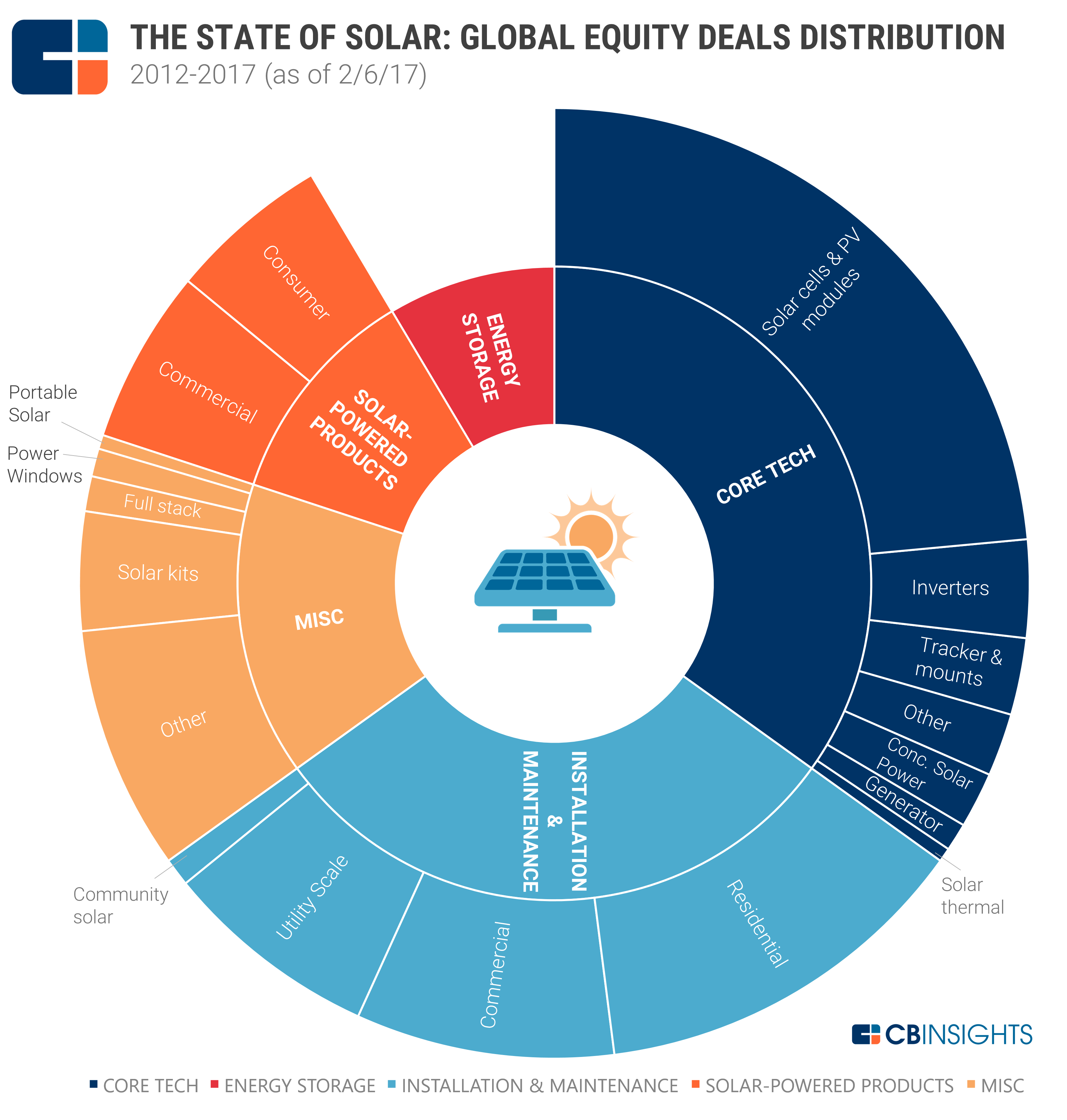 The State Of Solar Global Equity Deals Distribution 6 5b Poured In 421 Deals And If Was Startups Focused On Solar Cell Solar Energy Storage Solar Module