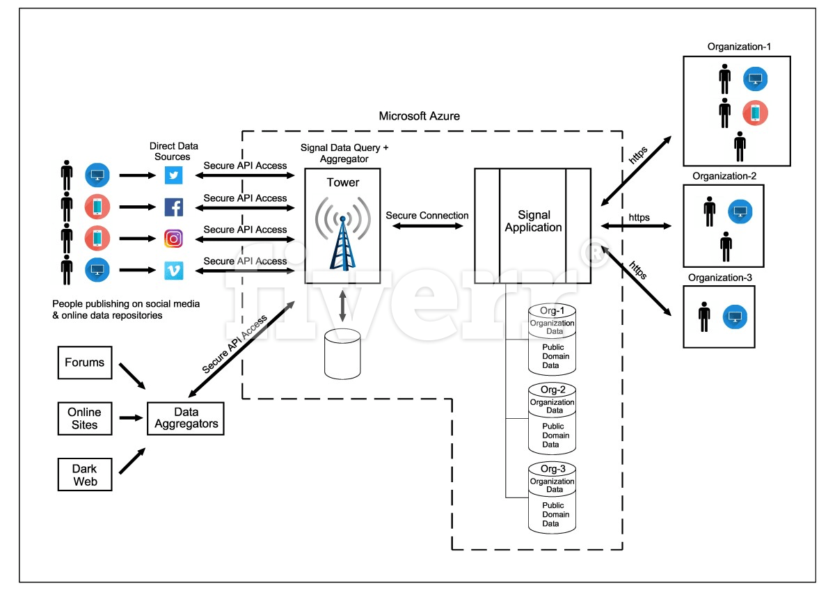 21 Good Sample Of Data Flow Diagram Drawing References