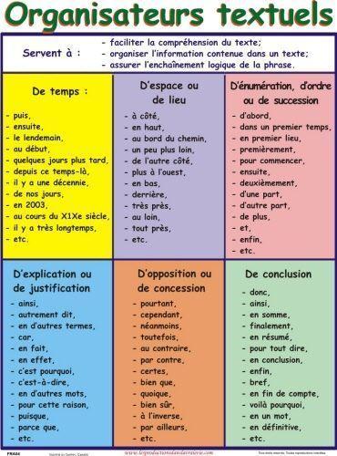 Organisateurs Textuels Français Pinterest Französisch