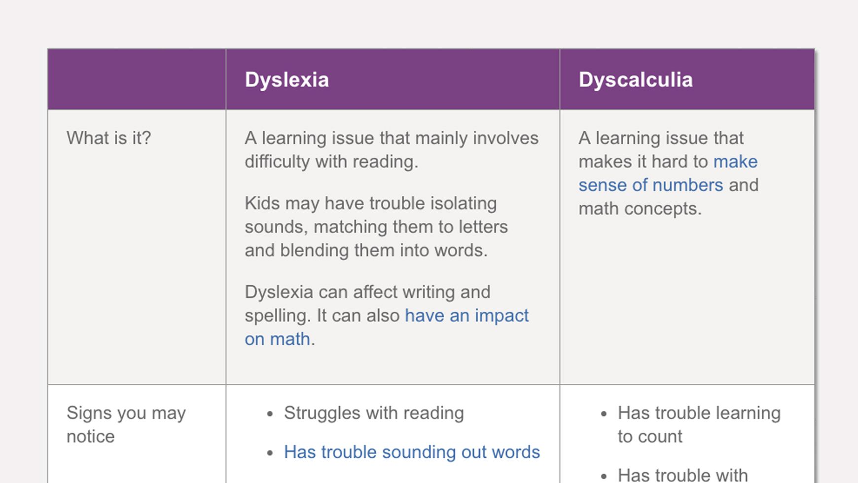 The Difference Between Dyslexia And Dyscalculia