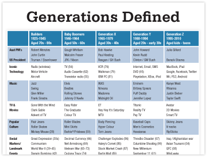 Generations Defined 50 Years Of Change Over 5 Generations Resource Generation Marketing Strategy Social Media 50 Years