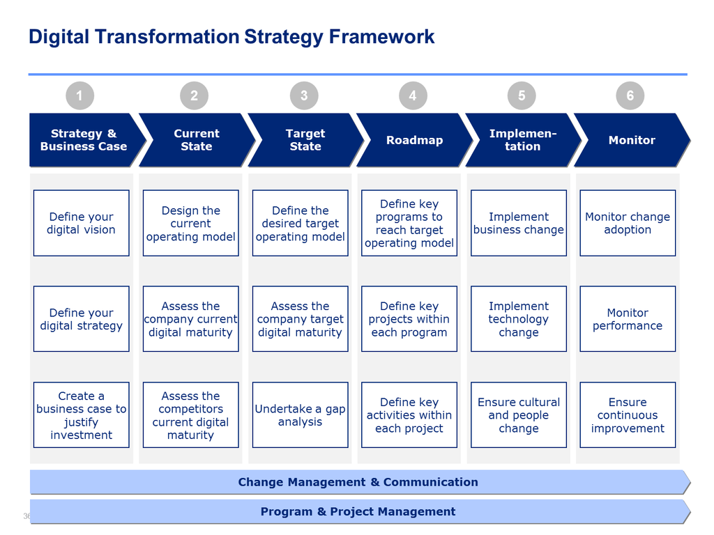 Gold Business Consulting Package Digital Transformation