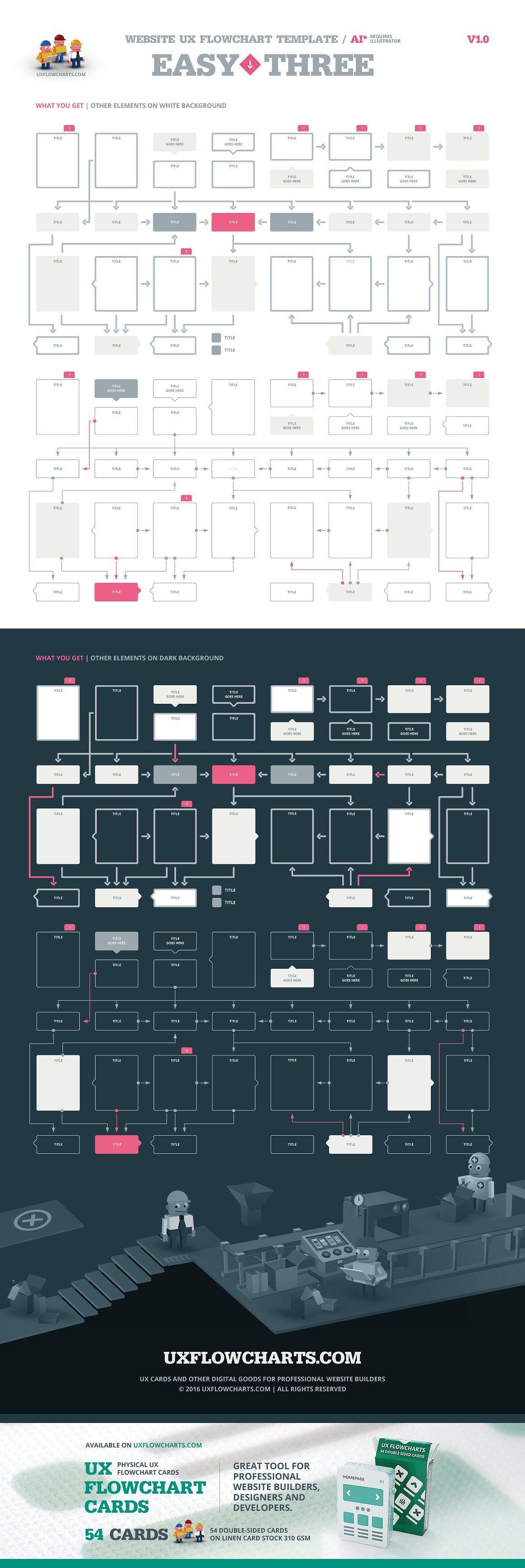 EasyThree Website UX Flowchart AI Addeditpointplanning