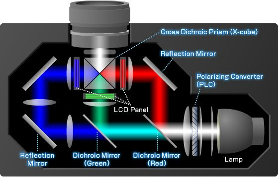 Basic Principle Of Lcd Projectors Mirror Reflection Lcd Projector Red Lamp