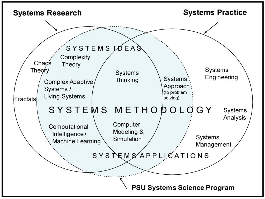 Systems Science Google Zoeken Architektur