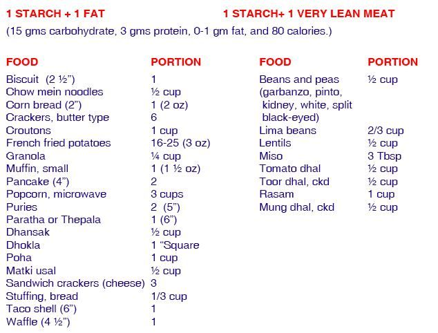 Food Diabetic List Printable Exchange