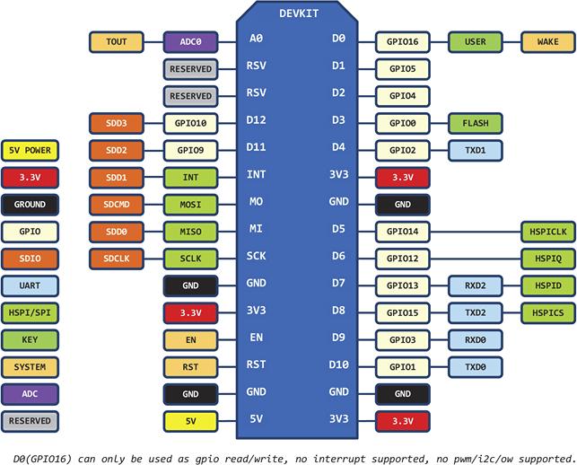 Getting Started With ESP-12E NodeMcu V3 Module Using