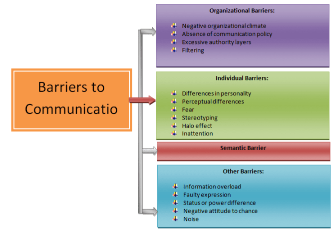 Types Of Communication Barriers Effective Communication Communication Communication Process