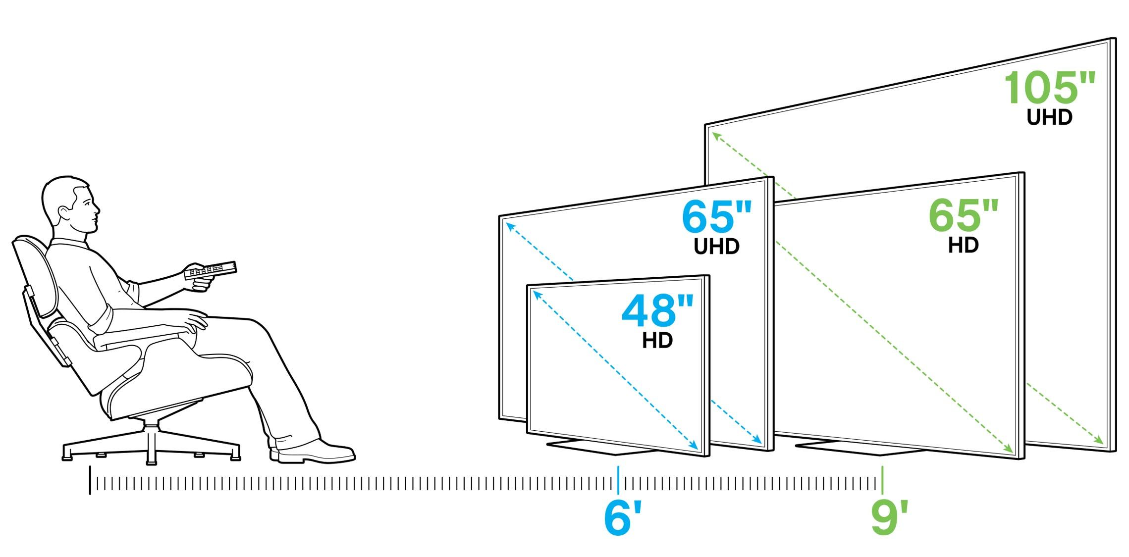 tv buying guide tv addict pinterest tv distance 80 inch tvs and 65 inch tvs. Black Bedroom Furniture Sets. Home Design Ideas