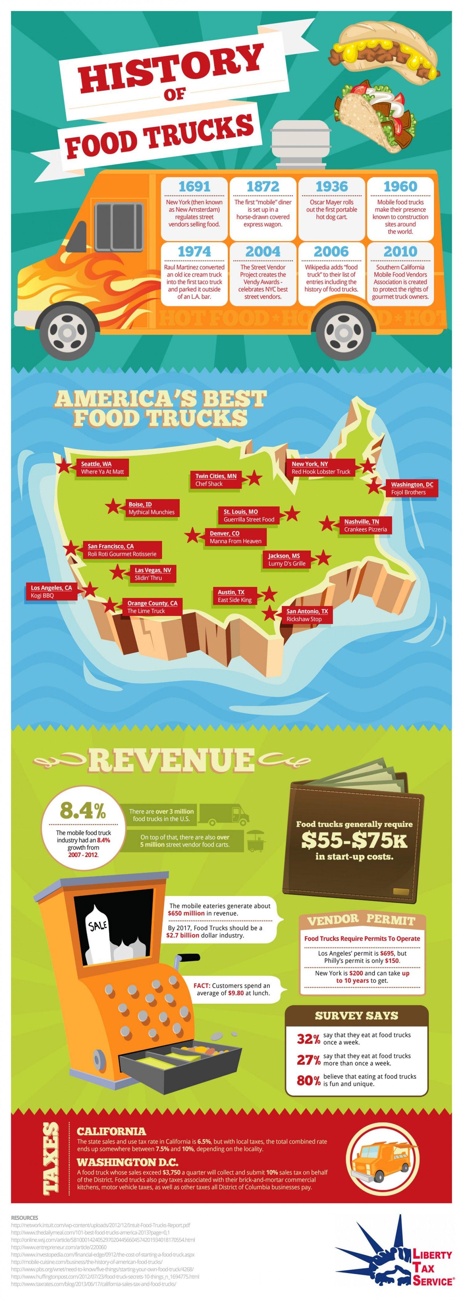 The History of Food Trucks (YUM) | Visual.ly