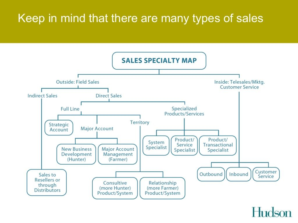 Keep in mind that there are many types of sales (With