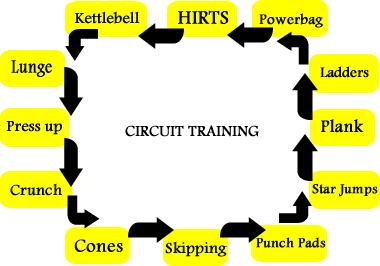 circuit training  training and circuit training routines on pinterest