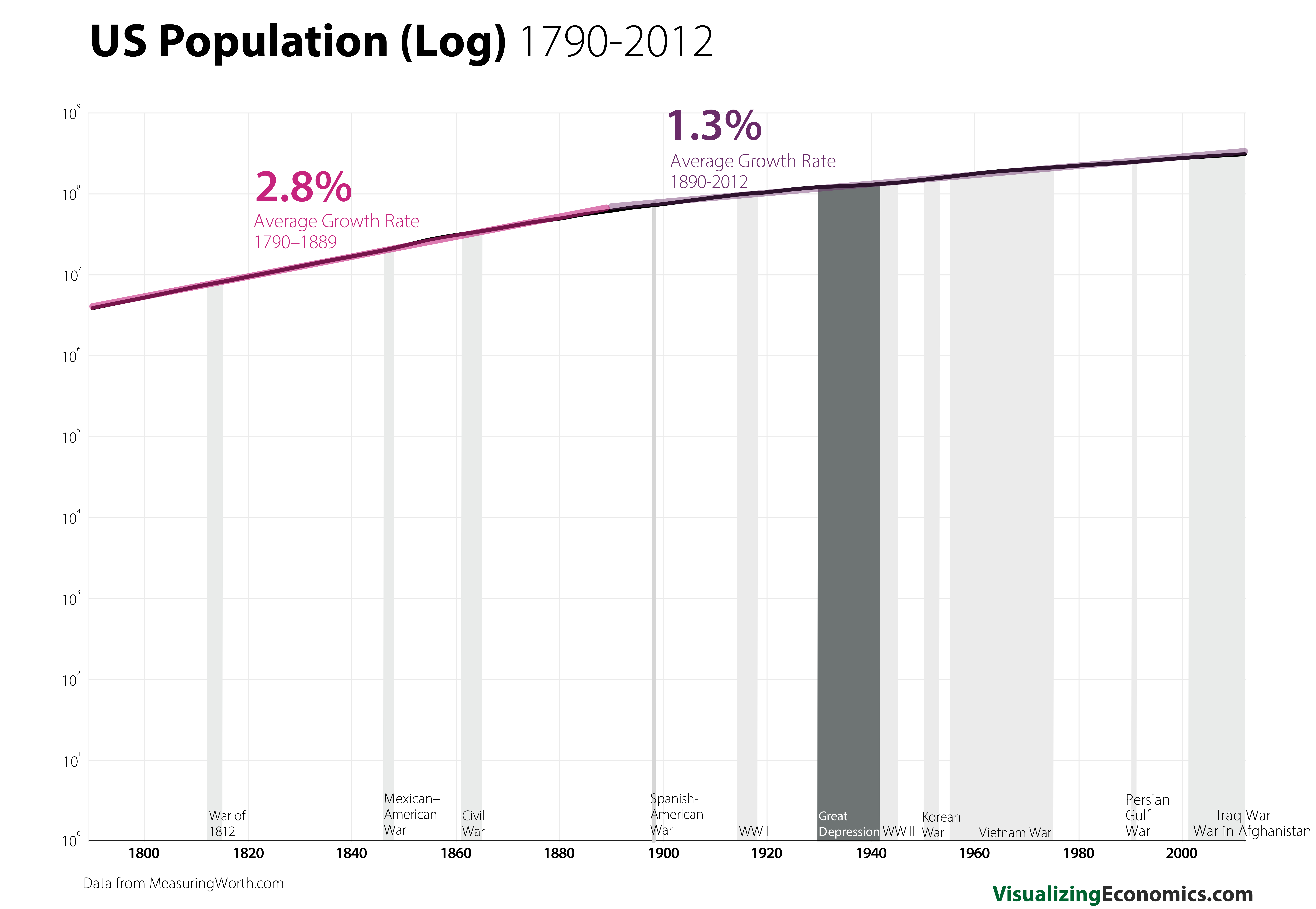 Us Population Is An Example Of Exponential Growth Rate That Changed