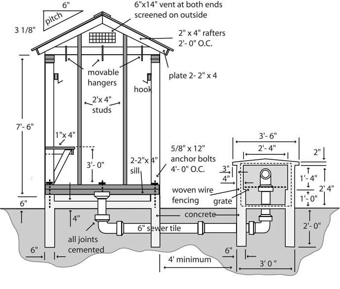7c027ffb3ffe7d5bb26d3ba785e5f9df Masonry Smokehouse Plans on masonry wood stove plans, masonry smoker plans, masonry garage plans, masonry home plans,