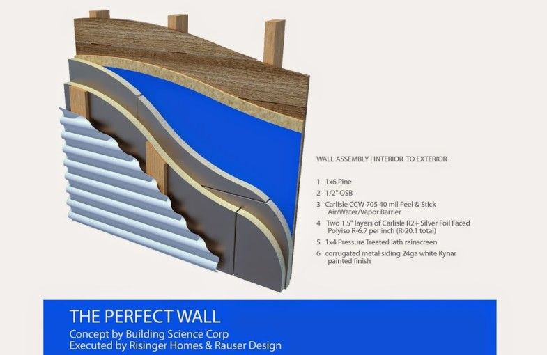 Joe Lstiburek S Perfect Wall Concept The 500 Year House Matt Risinger Blog Passive Solar Homes Wall Green Building