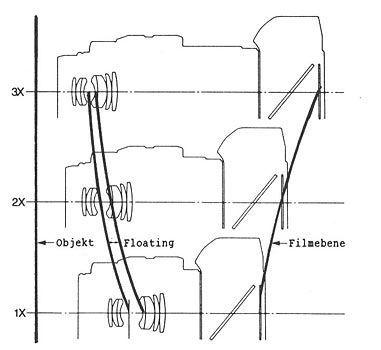 Minolta AF 3x-1x 1.7-2.8 Macro A-mount lens detail