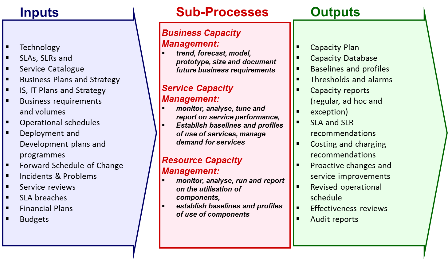 capacity management Google Search Technology trends