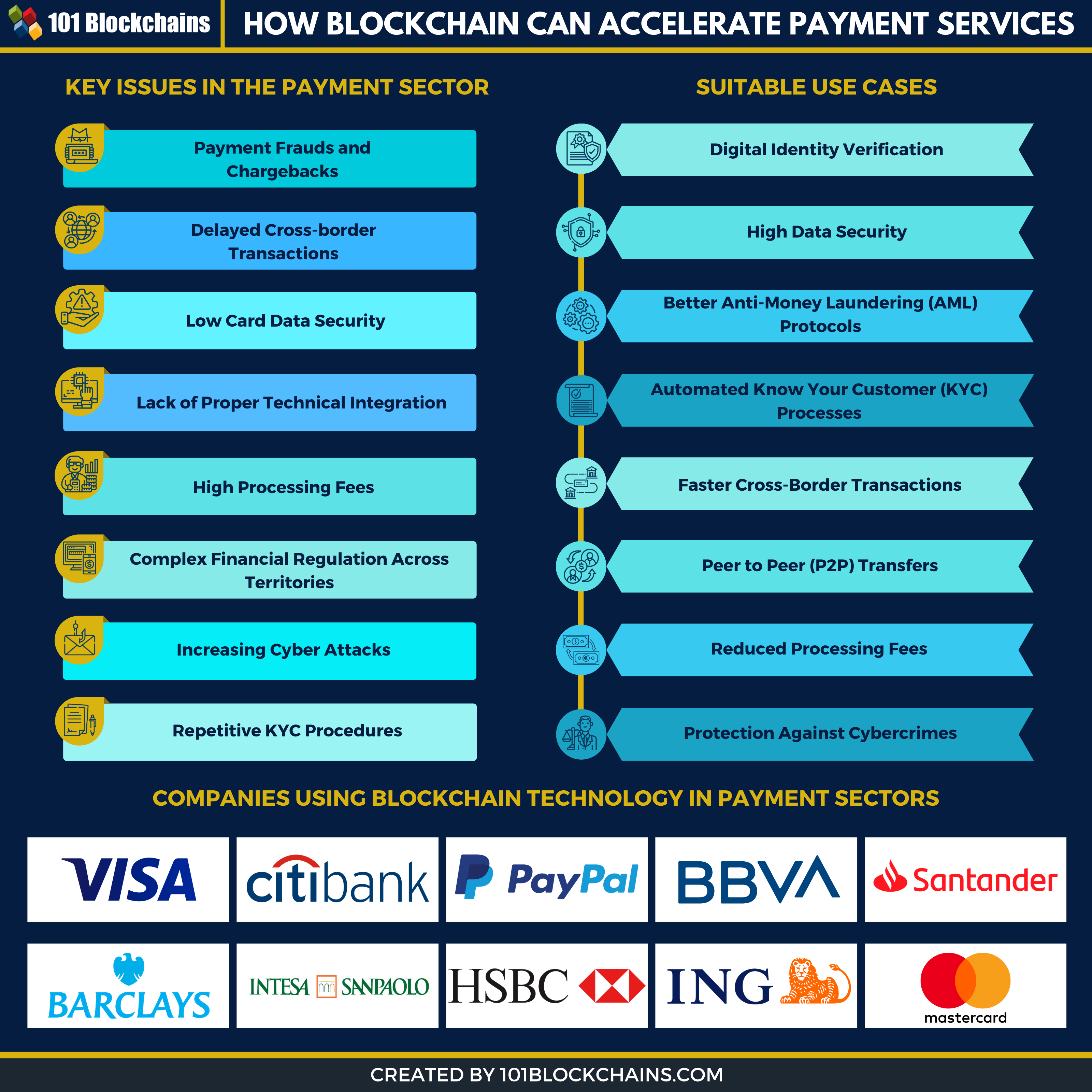 Blockchain Technology Is The Perfect Technology Suitable For Payment Systems Today We Will Take A Closer Blockchain Blockchain Technology Know Your Customer