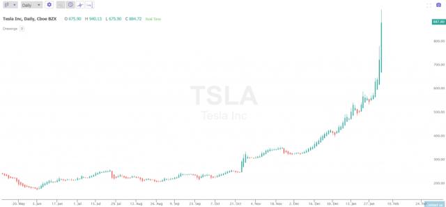 Current Elon Musk Net Worth 2020 In 2020 Elon Musk Elon Tesla Inc