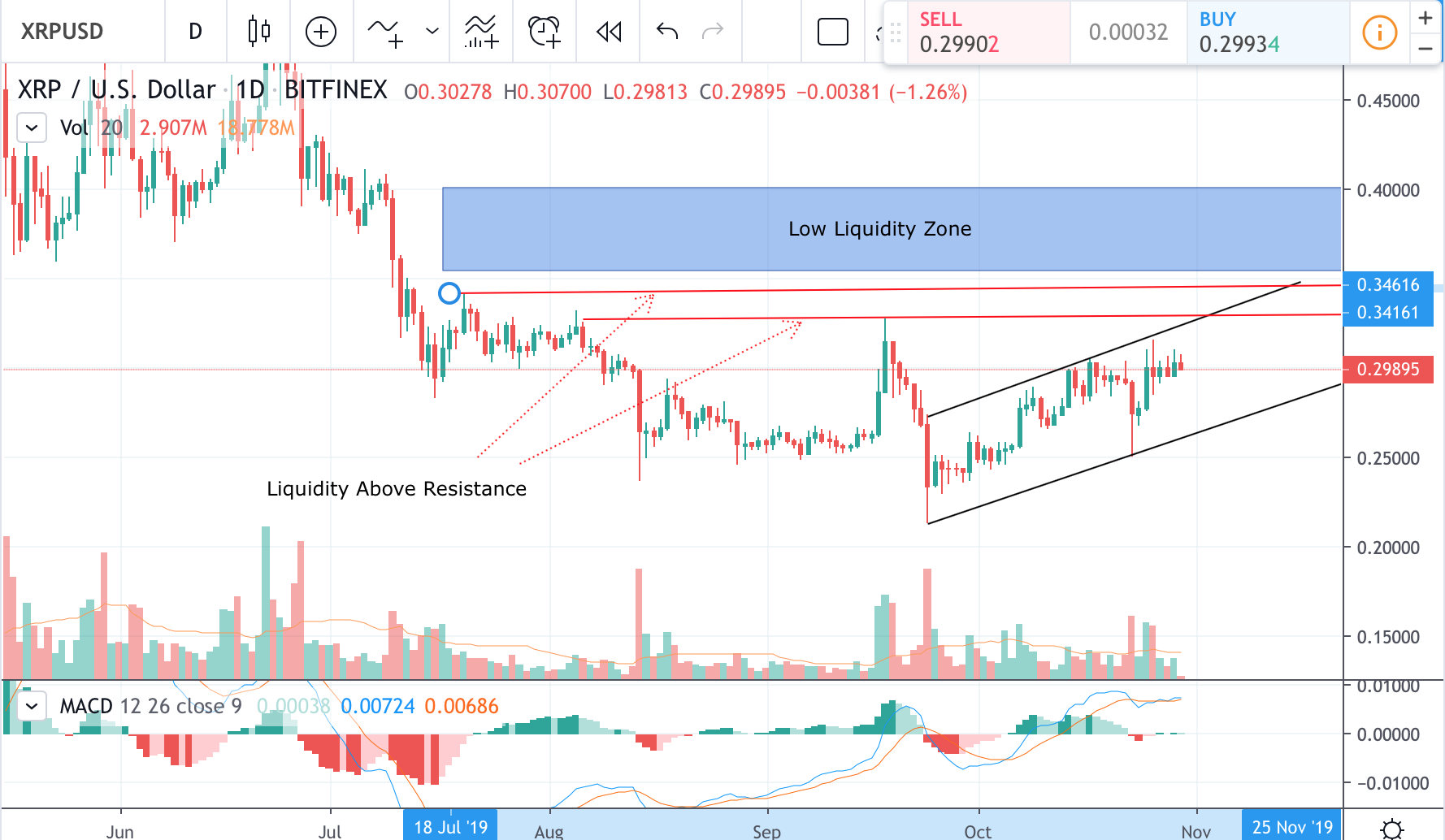 day trading cryptocurrency technical analysis