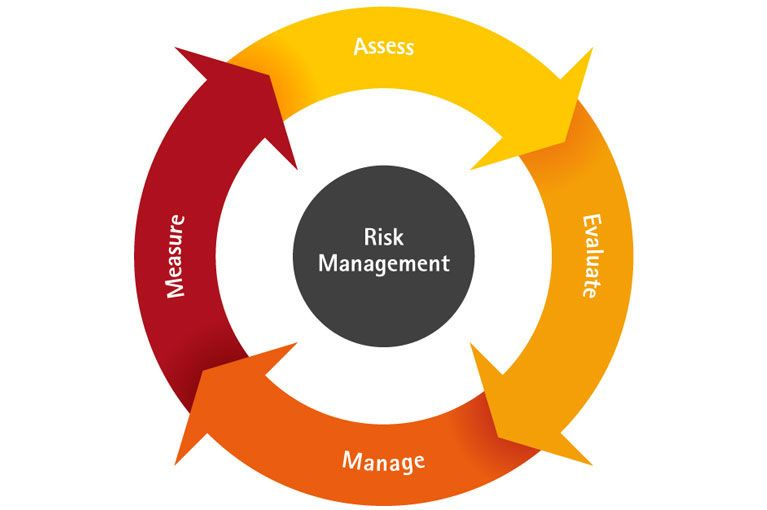 risk management framework and strategies A great deal of - project risk assessment