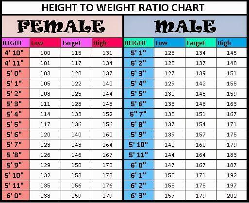Height weight chart for men women diet fitness tips also size keninamas rh