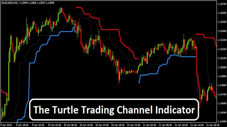 The Turtle Trading Channel Indicator Channel Turtle Trading