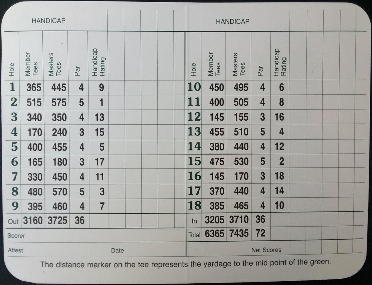 20+ Best score in masters golf viral