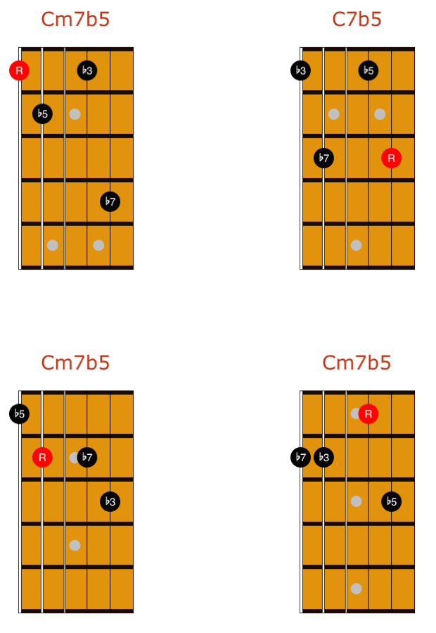 drop 2 and 4 chords m7b5 1 | chords | Pinterest | Guitars, Drop and ...