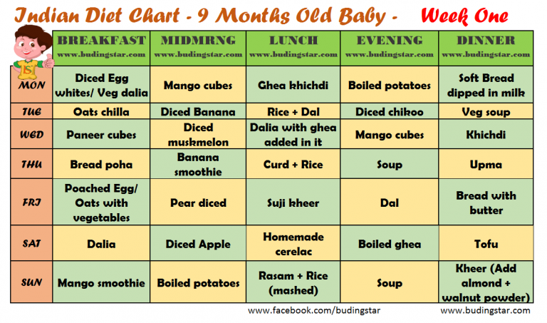 9 Month Baby Food Chart Week One Indian Diet Plan Baby Food Chart 9 Month Baby Food Food Charts