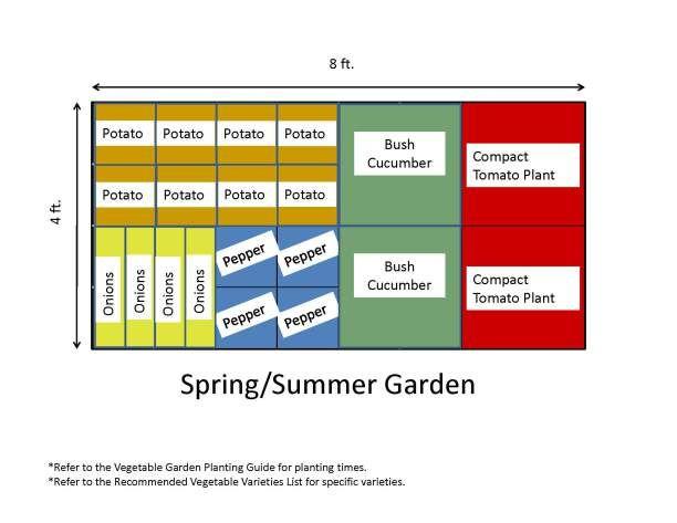 Garden Templates Vegetable