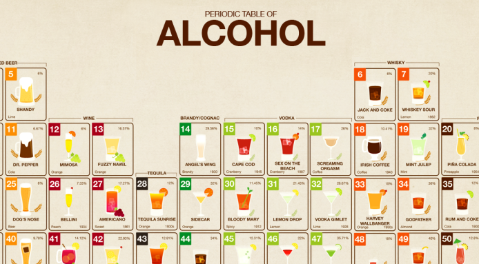 The periodic table of alcohol periodic table food and drink and foods the periodic table of alcohol urtaz Images
