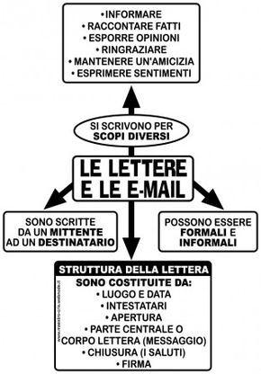Schema Per Scrivere Lettere Scuola Imparare L Italiano Istruzione