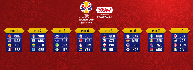 FIBA World Cup 2019 TV Rights