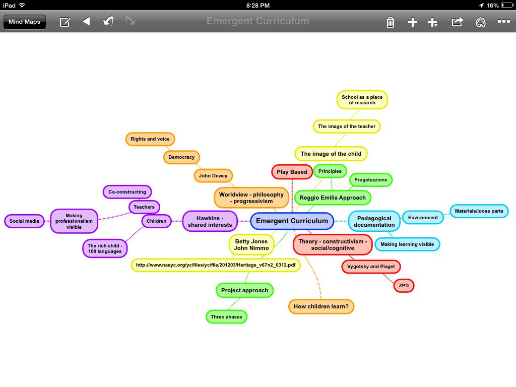 62 best emergent curriculum images on pinterest early years mind mapping emergent curriculum pronofoot35fo Gallery