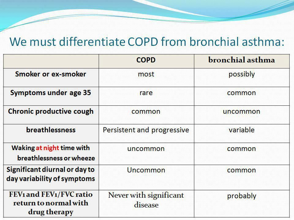 COPD vs Bronchial Asthma | Asthma symptoms, Asthma relief ...