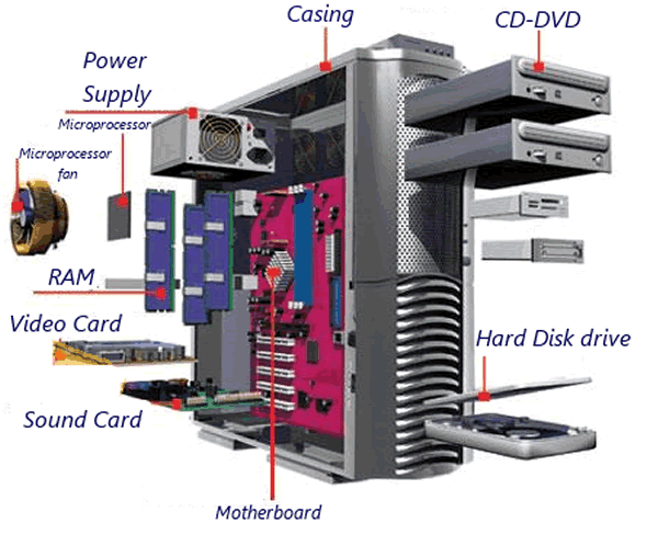 Basic Parts Of A Motherboard: Learning The Parts For The Basic Parts Of A Desktop